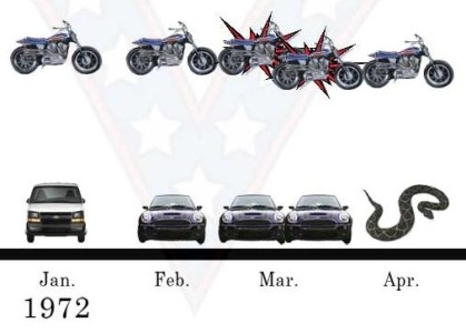 Read more about the article Infographic of Evil Knievel's Dangerous Jumps