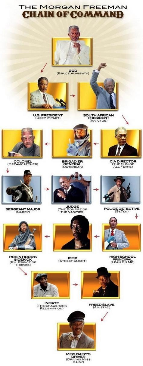 Read more about the article The Morgan Freeman Chain of Command