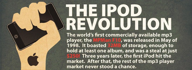 Read more about the article Infographic: The iPod Revolution