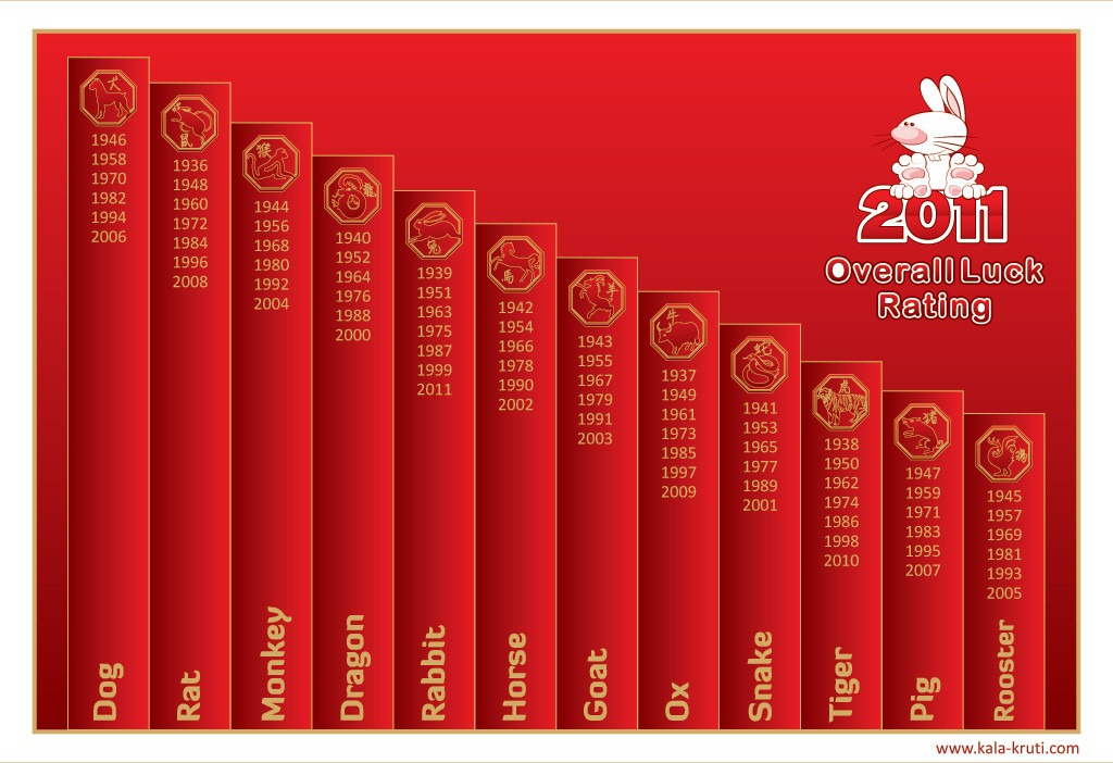 Read more about the article 2011 Chinese Zodiac Luck Chart