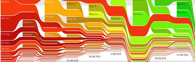 Read more about the article 2010 US Movie Box Office – Interactive Chart