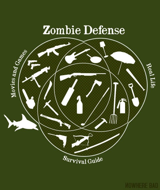 Read more about the article Zombie Defense Weapons Venn Diagram