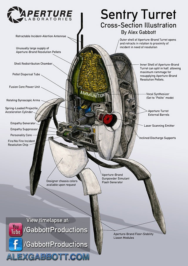 Read more about the article Cross-Section Illustration of a Portal Sentry Turret